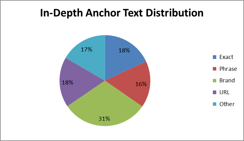 Anchor distribution for penguin update recovery